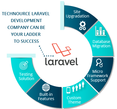 Laravel Framework Website Development